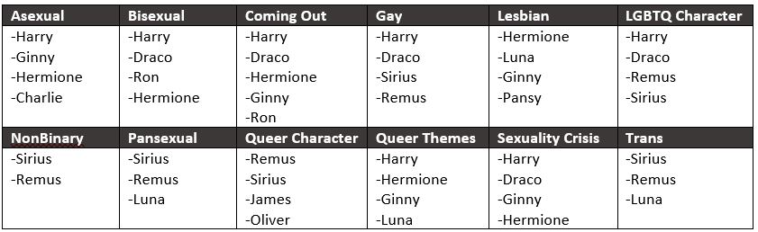 LGBTQ Characters at Hogwarts:Using Data Analysis to Prove Fan