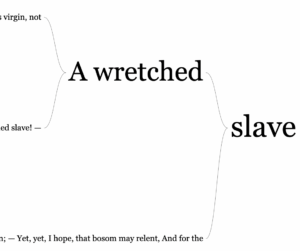 A word tree showing the sentences containing slave in the poem Yarico to Inkle. A wretched slave appears twice.